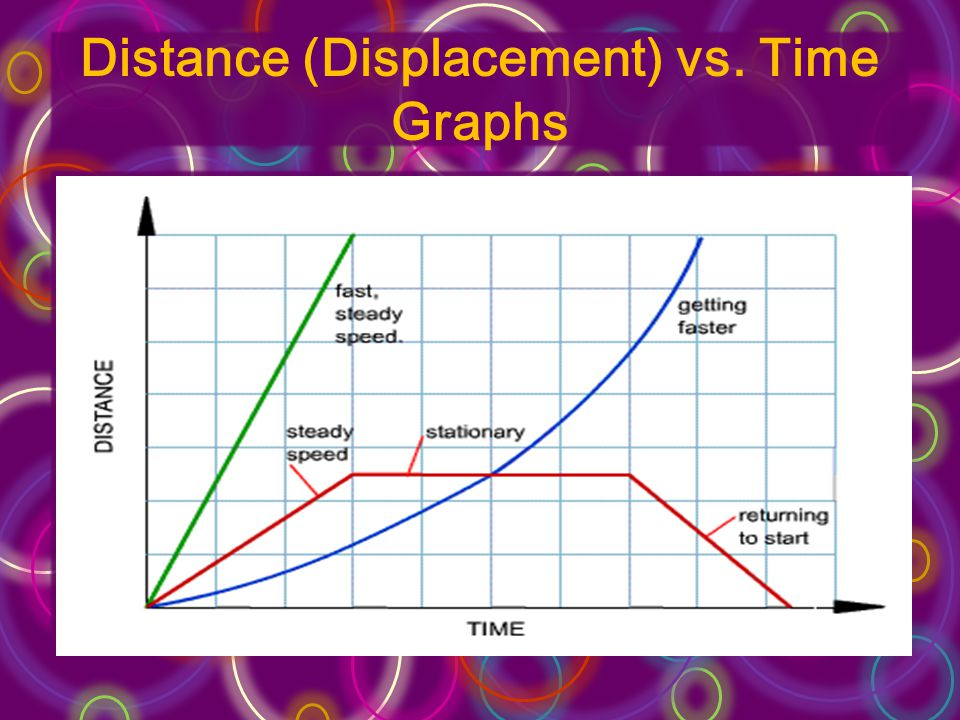 Distance (Displacement) vs. Time Graphs