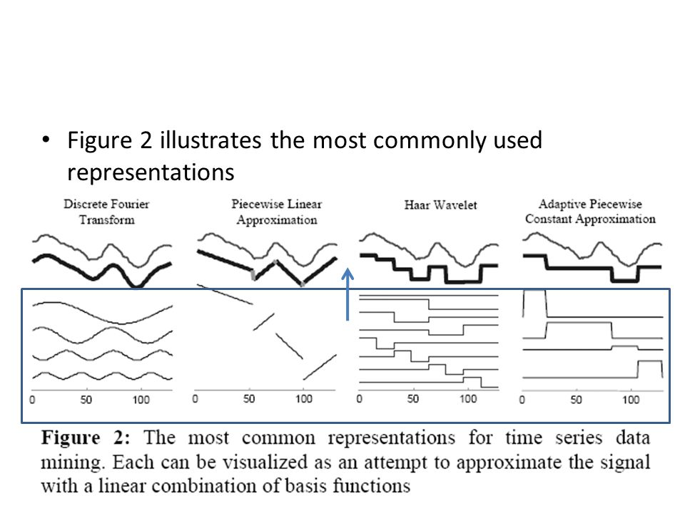 Figure 2 illustrates the most commonly used representations 17