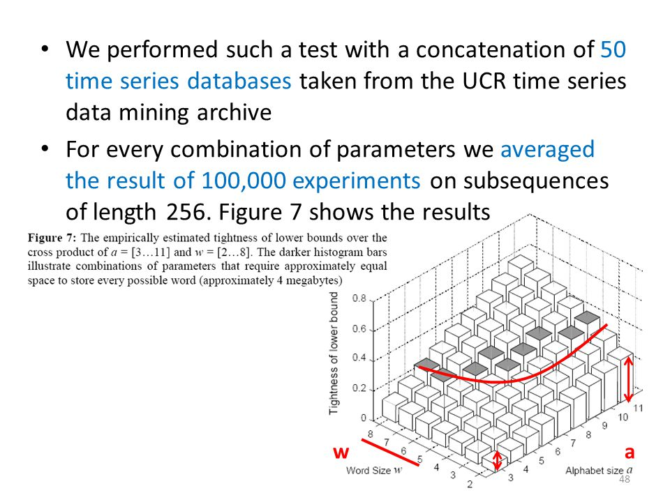 We performed such a test with a concatenation of 50 time series databases taken from the UCR time series data mining archive For every combination of