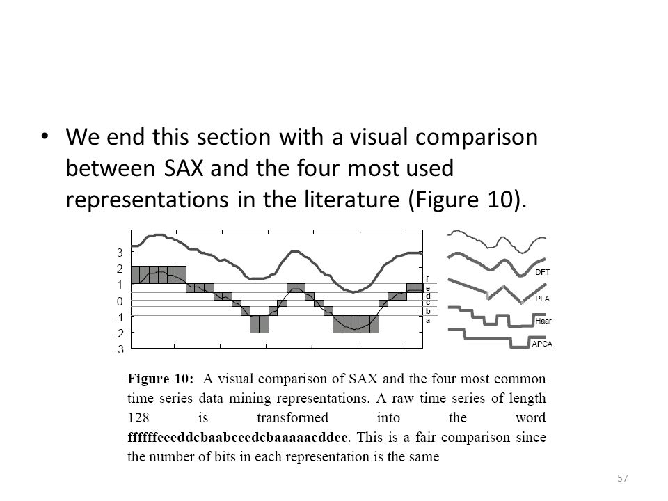 We end this section with a visual comparison between SAX and the four most used representations in the literature (Figure 10). 57