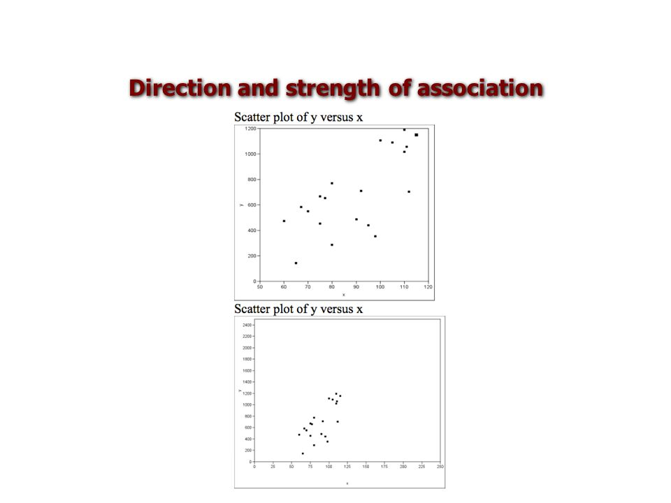 Direction and strength of association