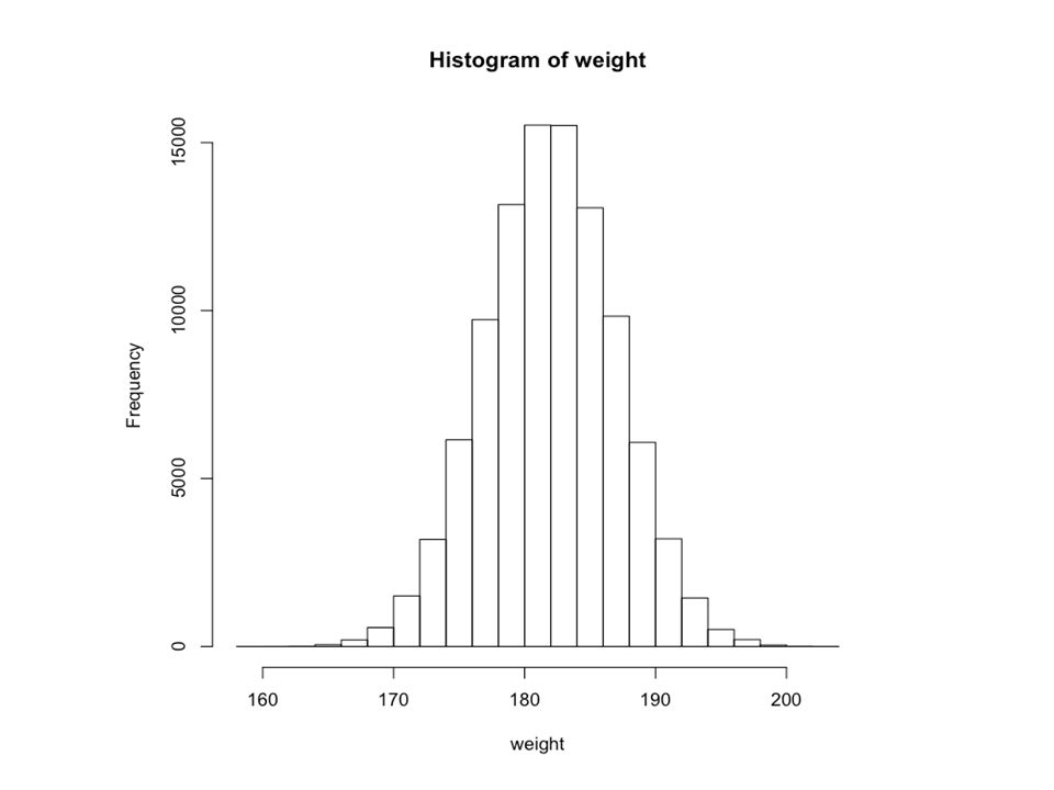 Example…Putting this all together Consider two histograms for waiting time between eruptions What do we observe?