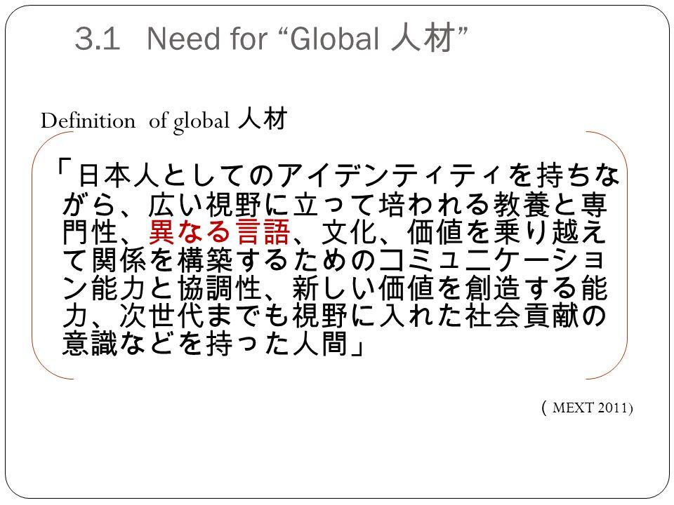 3.1 Need for Global 人材 Definition of global 人材 「 日本人としてのアイデンティティを持ちな がら、広い視野に立って培われる教養と専 門性、異なる言語、文化、価値を乗り越え て関係を構築するためのコミュニケーショ ン能力と協調性、新しい価値を創造する能 力、次世代までも視野に入れた社会貢献の 意識などを持った人間」 ( MEXT 2011)