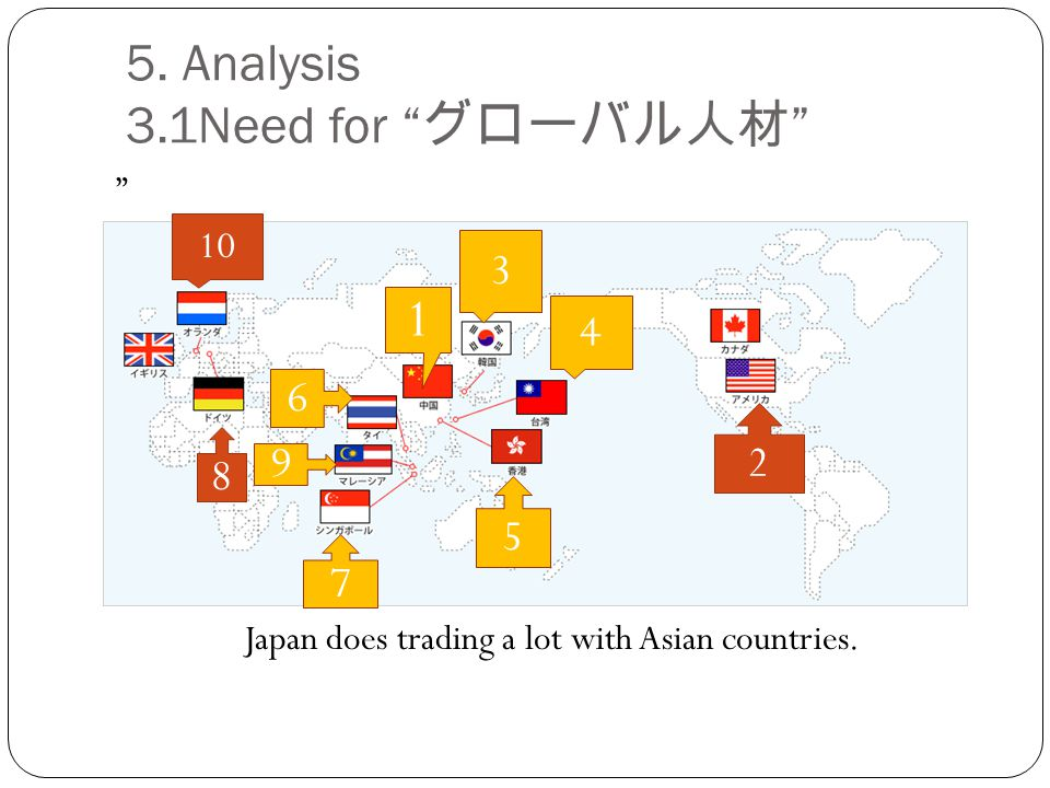 5. Analysis 3.1Need for グローバル人材 Japan does trading a lot with Asian countries.