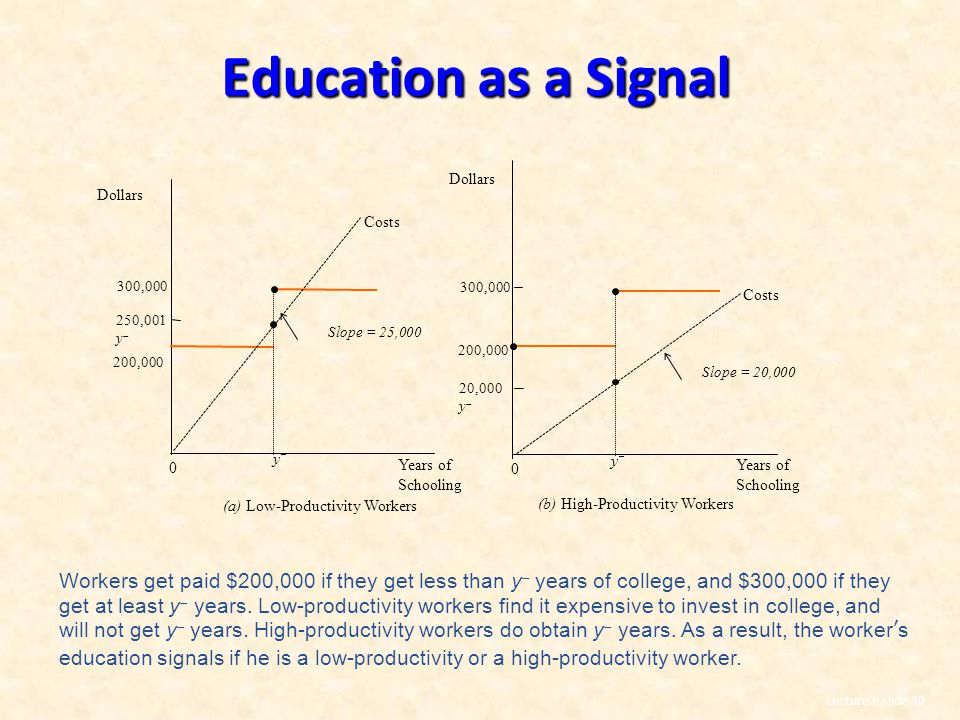 Lecture 6 slide 30 Education as a Signal Workers get paid $200,000 if they get less than y  years of college, and $300,000 if they get at least y  years.
