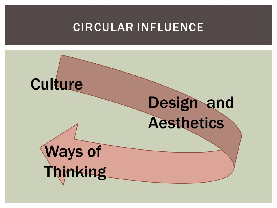 CIRCULAR INFLUENCE Culture Design and Aesthetics Ways of Thinking