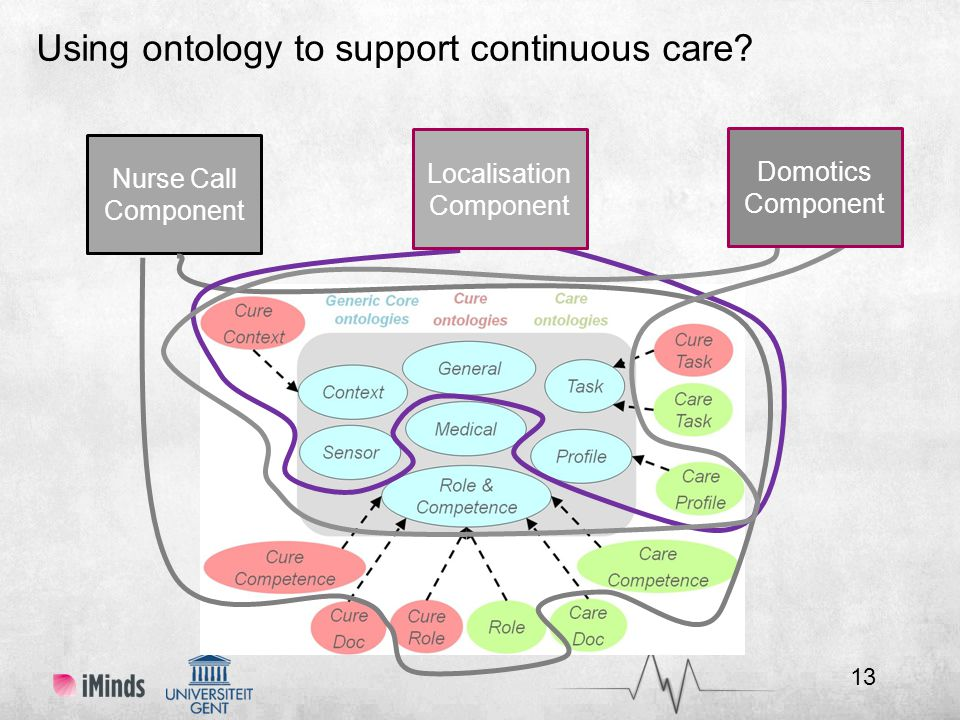Nurse Call Component Localisation Component Domotics Component Using ontology to support continuous care.