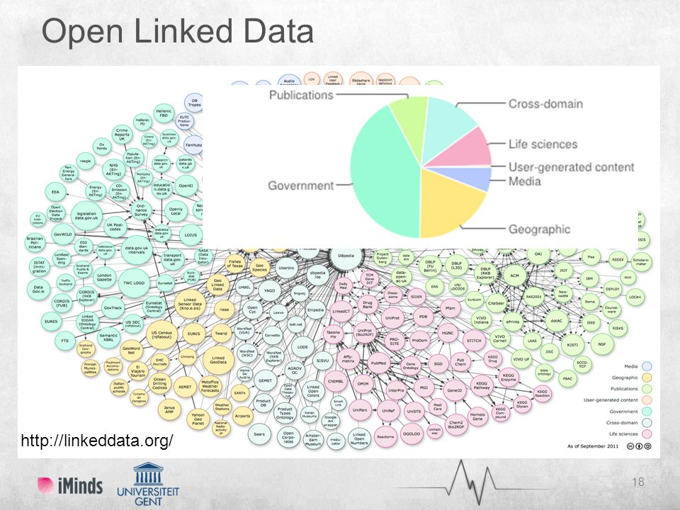 Open Linked Data 18 http://linkeddata.org/