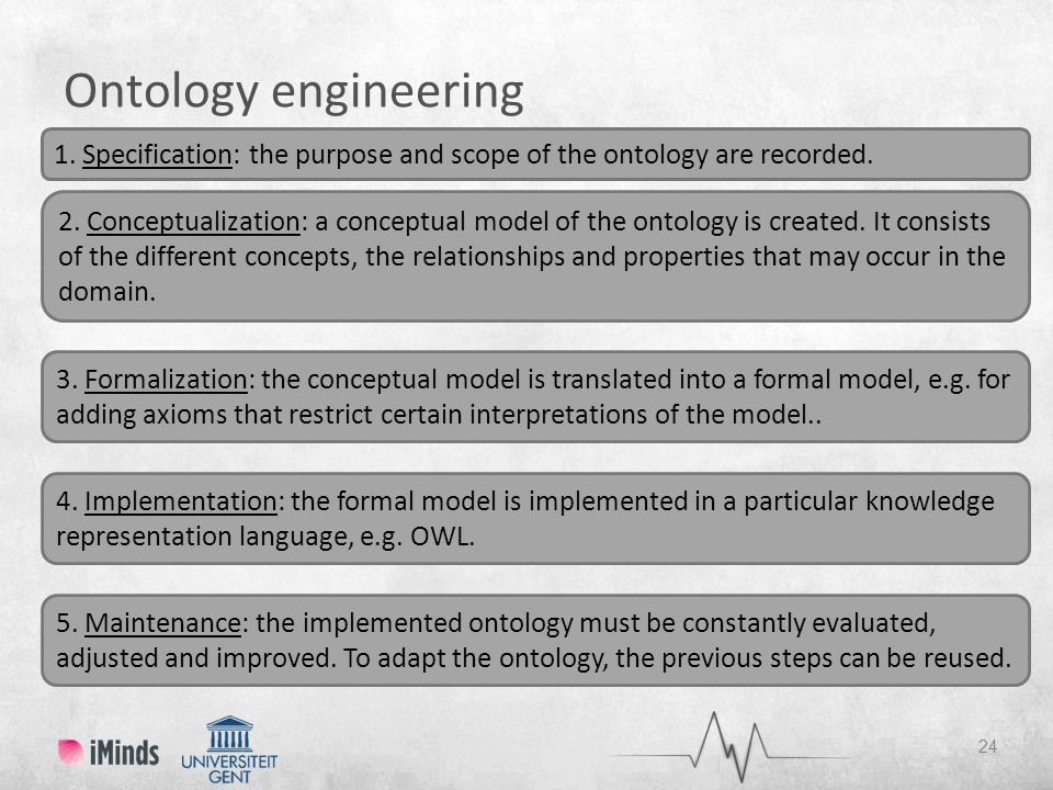 Ontology engineering 1. Specification: the purpose and scope of the ontology are recorded.