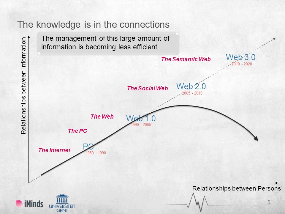 The knowledge is in the connections 5 Relationships between Information Web 1.0 1990 - 2005 PC 1980 - 1990 2010 - 2020 Web 3.0 2005 - 2010 Web 2.0 The Web The PC The Semantic Web The Internet The Social Web Relationships between Persons The management of this large amount of information is becoming less efficient