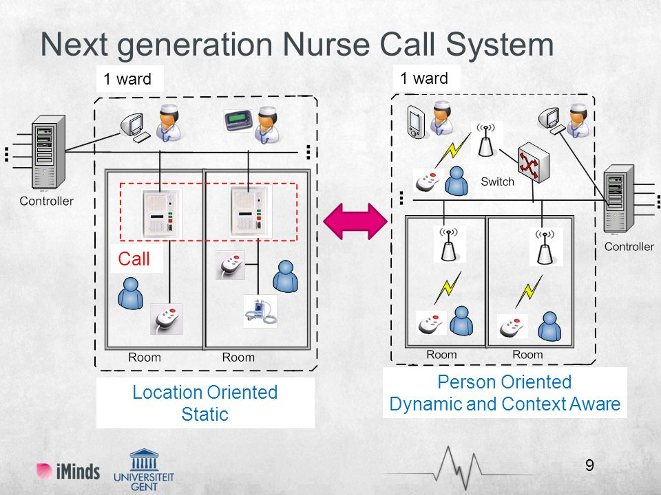 Next generation Nurse Call System Location Oriented Static Person Oriented Dynamic and Context Aware 9 1 ward Call