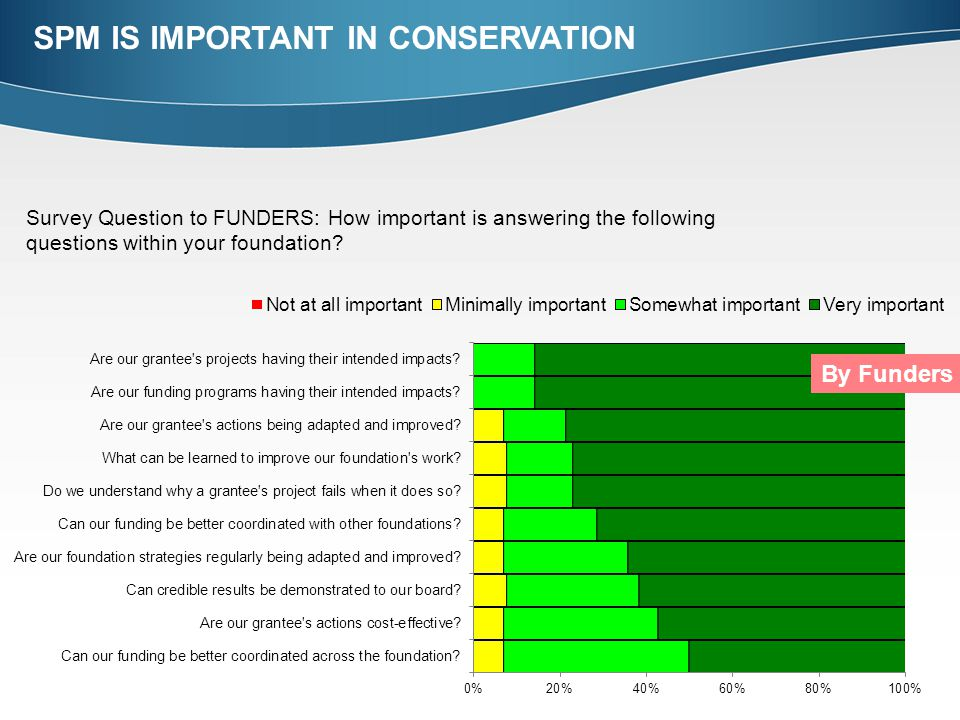 Survey Question to FUNDERS: How important is answering the following questions within your foundation.