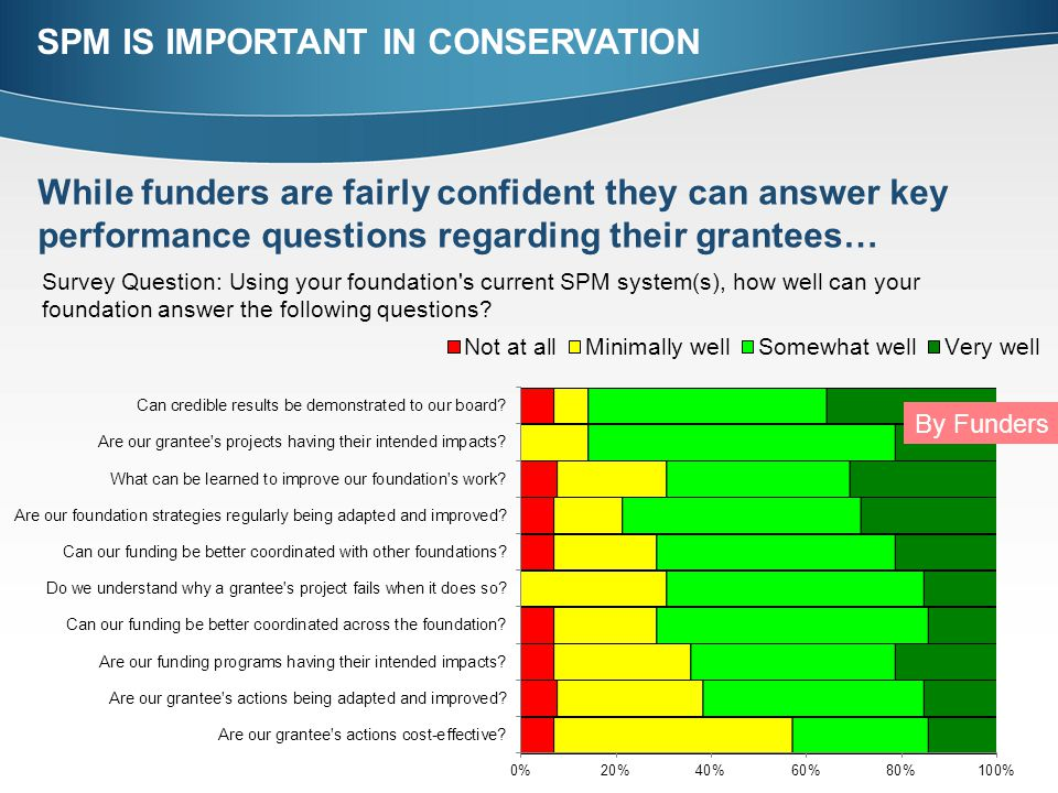 While funders are fairly confident they can answer key performance questions regarding their grantees… By Funders Survey Question: Using your foundation s current SPM system(s), how well can your foundation answer the following questions.