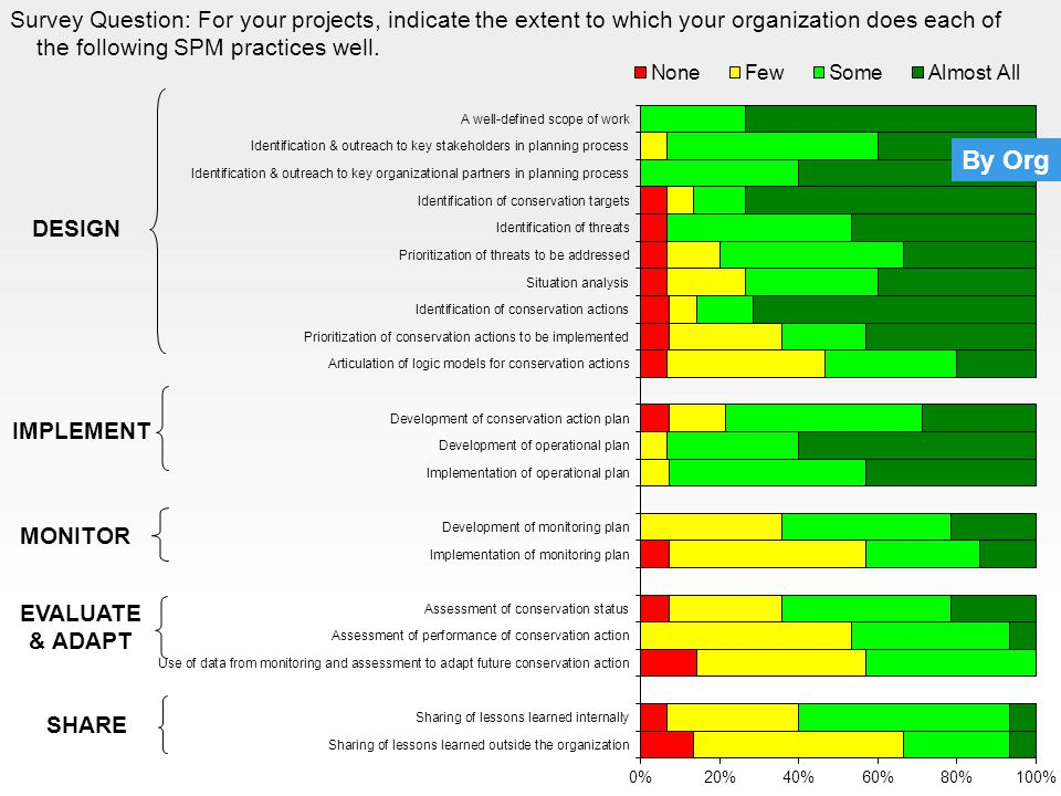 DESIGN IMPLEMENT MONITOR EVALUATE & ADAPT SHARE By Org Survey Question: For your projects, indicate the extent to which your organization does each of the following SPM practices well.