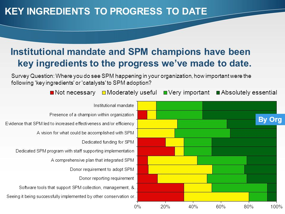 Institutional mandate and SPM champions have been key ingredients to the progress we've made to date.