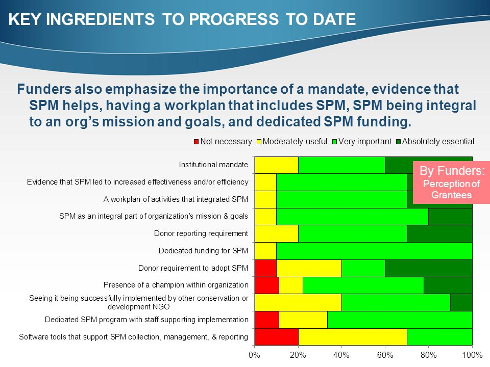 Funders also emphasize the importance of a mandate, evidence that SPM helps, having a workplan that includes SPM, SPM being integral to an org's mission and goals, and dedicated SPM funding.