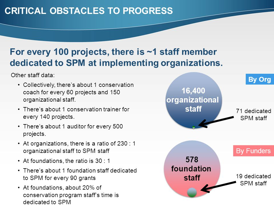 For every 100 projects, there is ~1 staff member dedicated to SPM at implementing organizations.