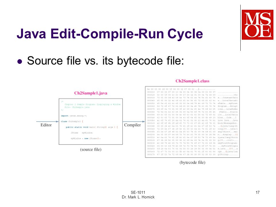 17 Java Edit-Compile-Run Cycle Source file vs. its bytecode file: SE-1011 Dr. Mark L. Hornick