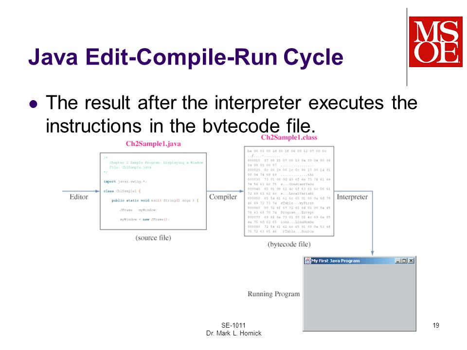 19 Java Edit-Compile-Run Cycle The result after the interpreter executes the instructions in the bytecode file.