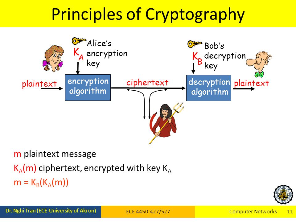 Principles of Cryptography Dr.