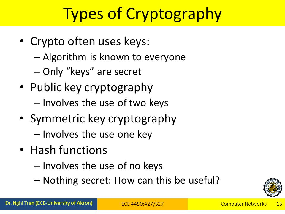 Types of Cryptography Dr.