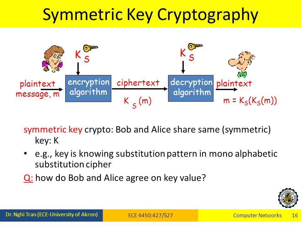 Symmetric Key Cryptography Dr.