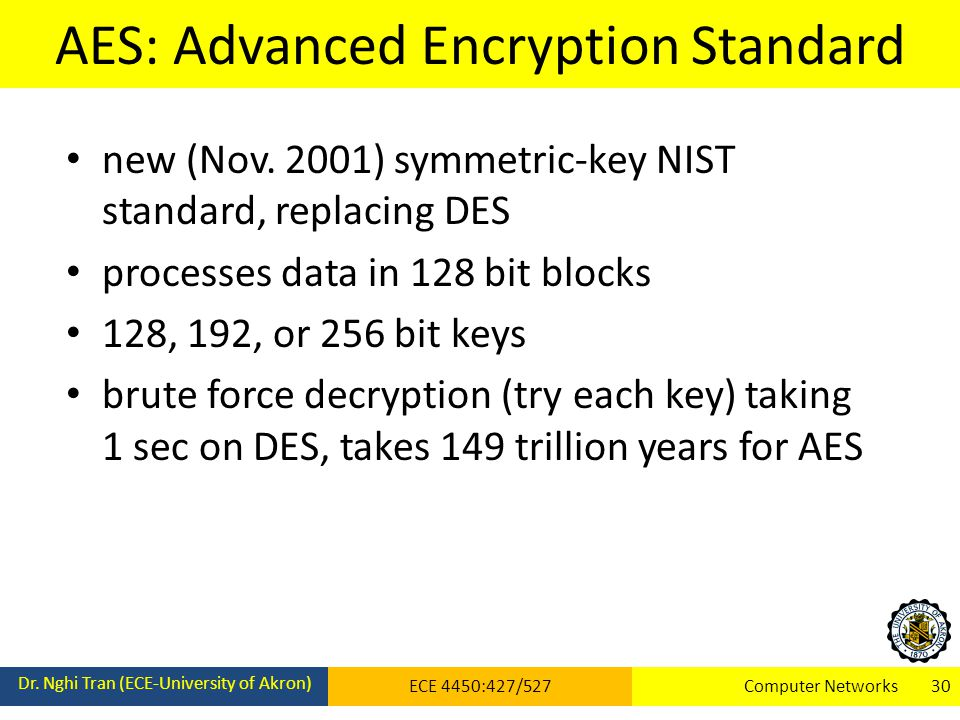 AES: Advanced Encryption Standard Dr.
