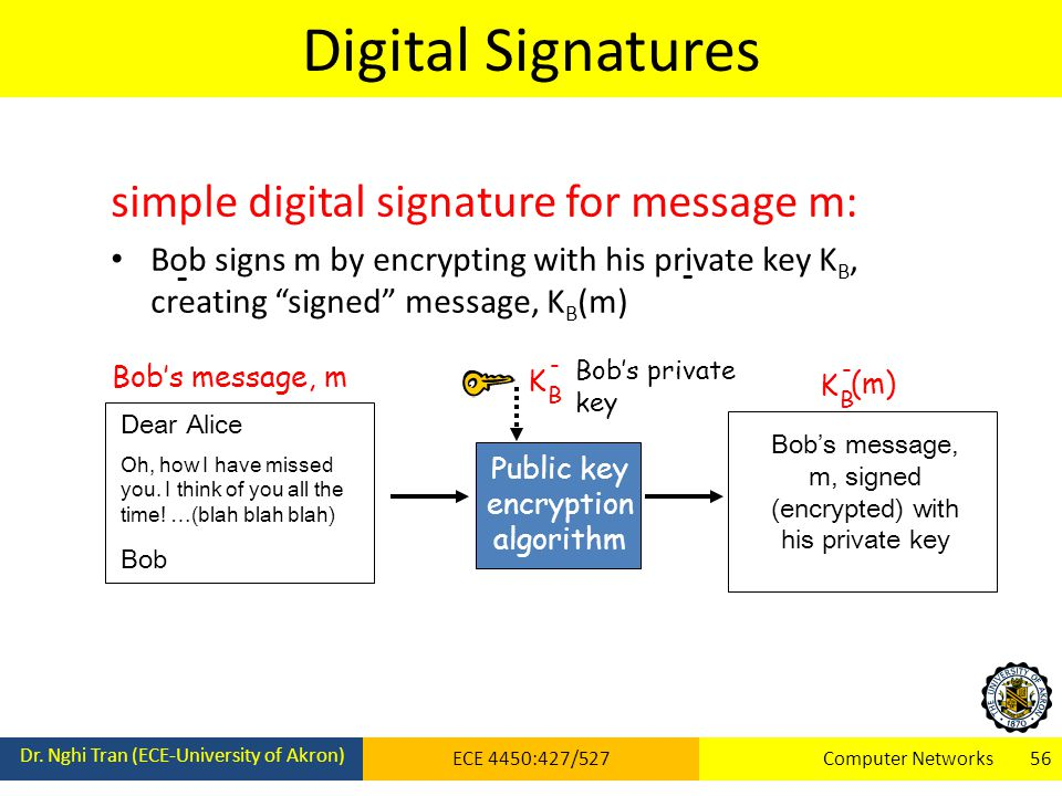 Digital Signatures Dr.
