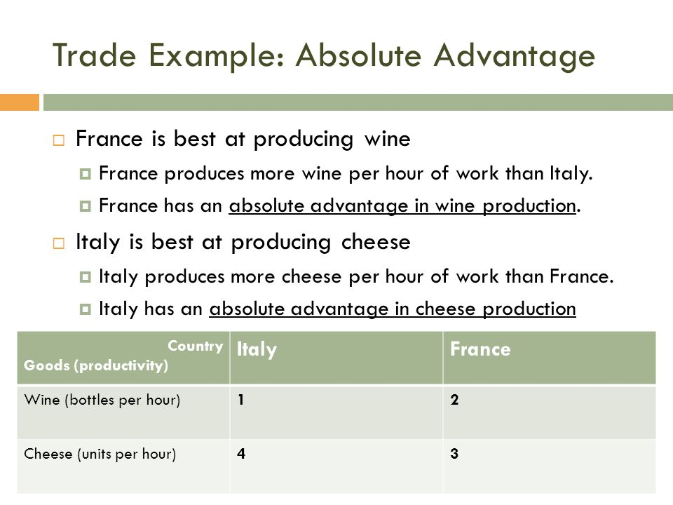 Trade Example: Absolute Advantage  France is best at producing wine  France produces more wine per hour of work than Italy.  France has an absolute