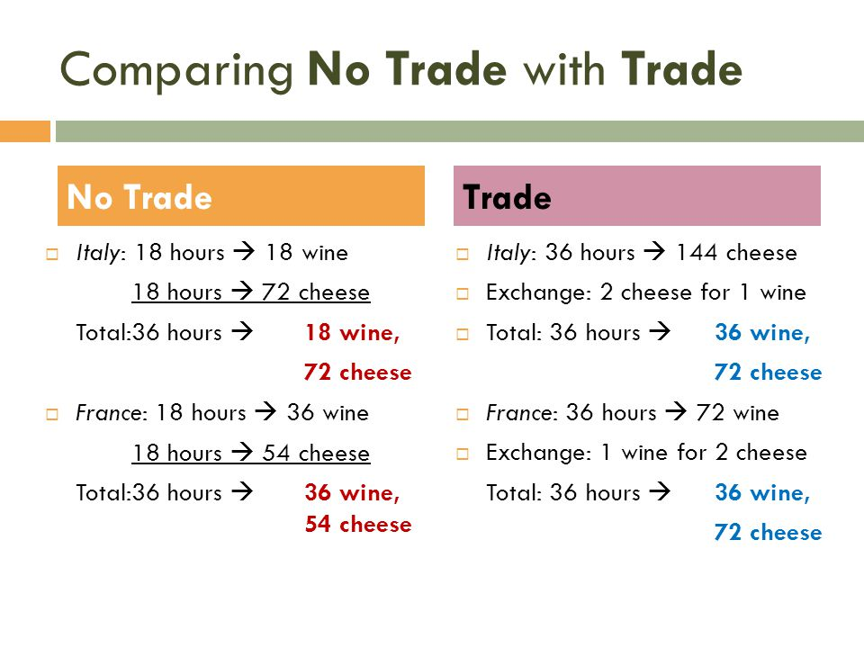 Comparing No Trade with Trade  Italy: 18 hours  18 wine 18 hours  72 cheese Total:36 hours  18 wine, 72 cheese  France: 18 hours  36 wine 18 hou