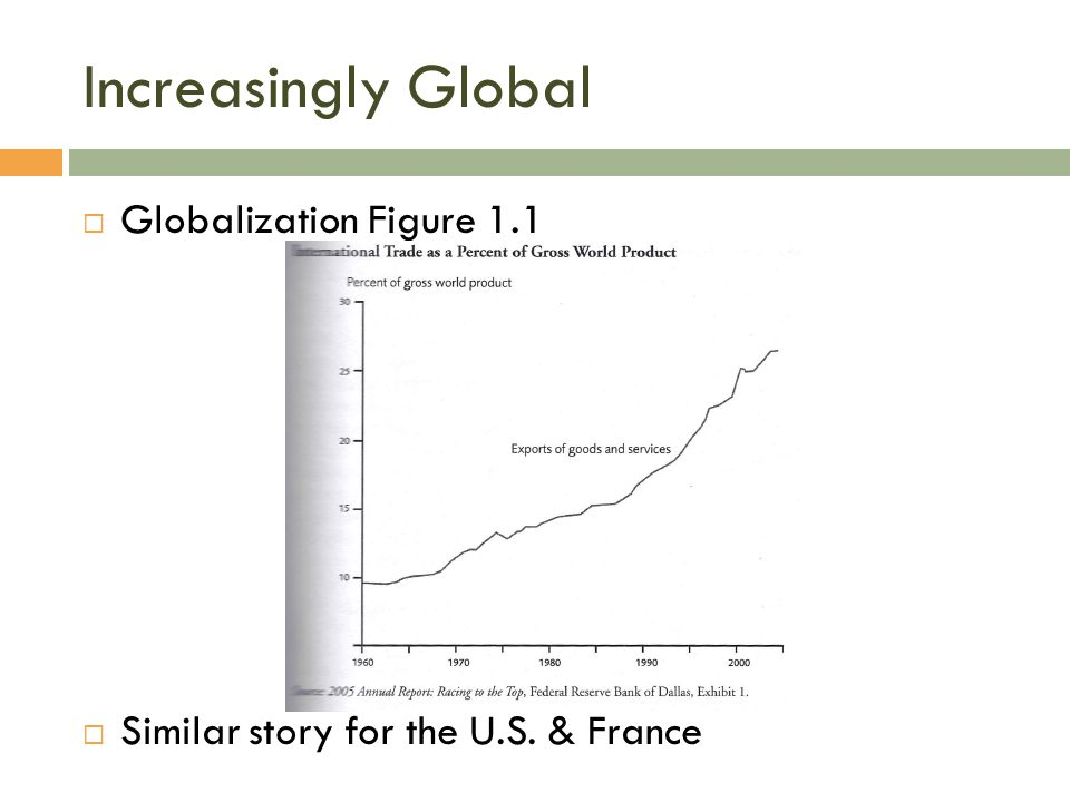 Increasingly Global  Globalization Figure 1.1  Similar story for the U.S. & France