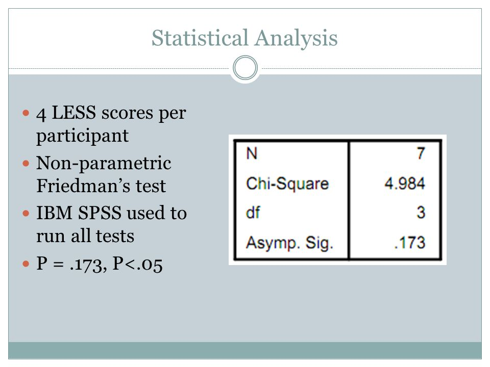 Statistical Analysis 4 LESS scores per participant Non-parametric Friedman's test IBM SPSS used to run all tests P =.173, P<.05