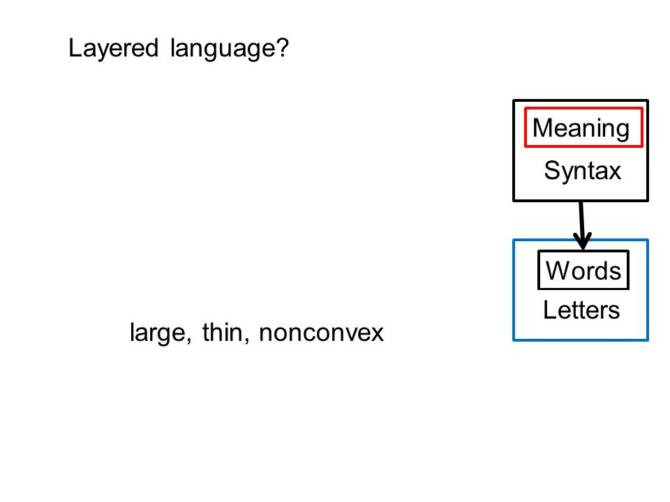 Meaning Syntax Words Letters Layered language large, thin, nonconvex