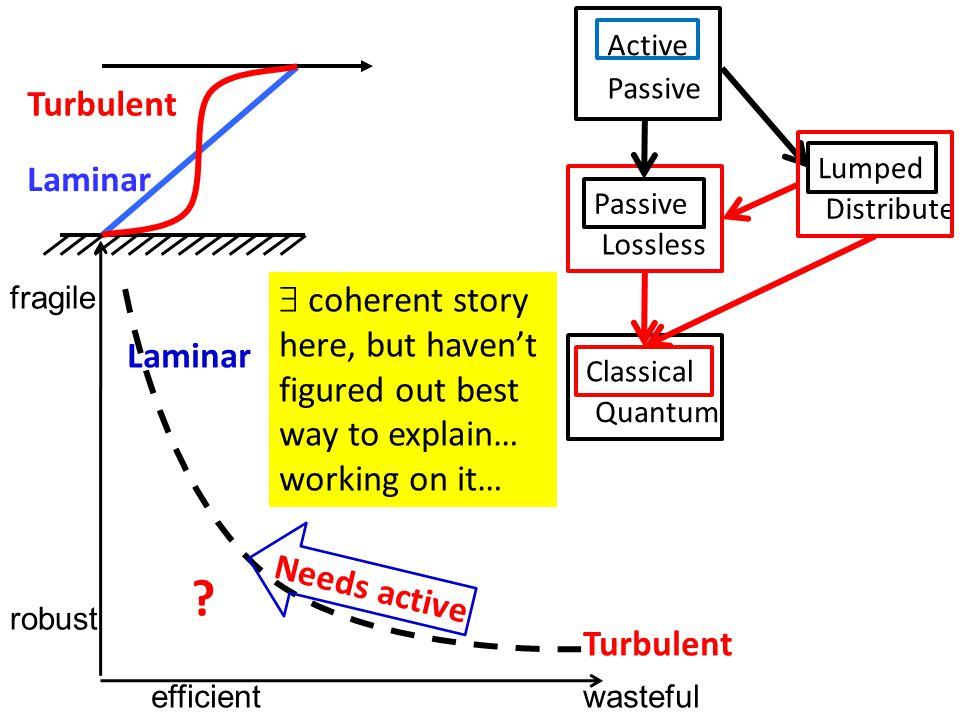 wasteful fragile Laminar Turbulent efficient robust Laminar Turbulent .
