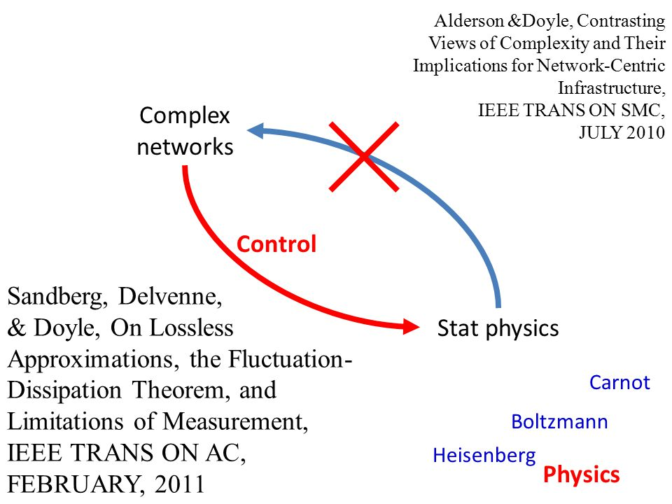 Stat physics Complex networks Physics Heisenberg Carnot Boltzmann Control Alderson &Doyle, Contrasting Views of Complexity and Their Implications for Network-Centric Infrastructure, IEEE TRANS ON SMC, JULY 2010 Sandberg, Delvenne, & Doyle, On Lossless Approximations, the Fluctuation- Dissipation Theorem, and Limitations of Measurement, IEEE TRANS ON AC, FEBRUARY, 2011
