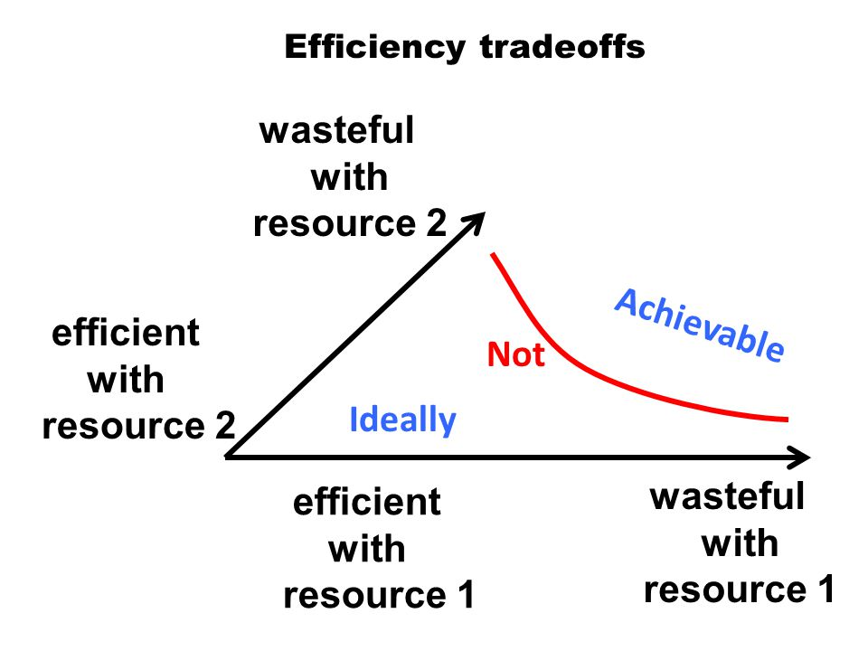 Efficiency tradeoffs efficient with resource 1 wasteful with resource 1 efficient with resource 2 wasteful with resource 2 Ideally Achievable Not