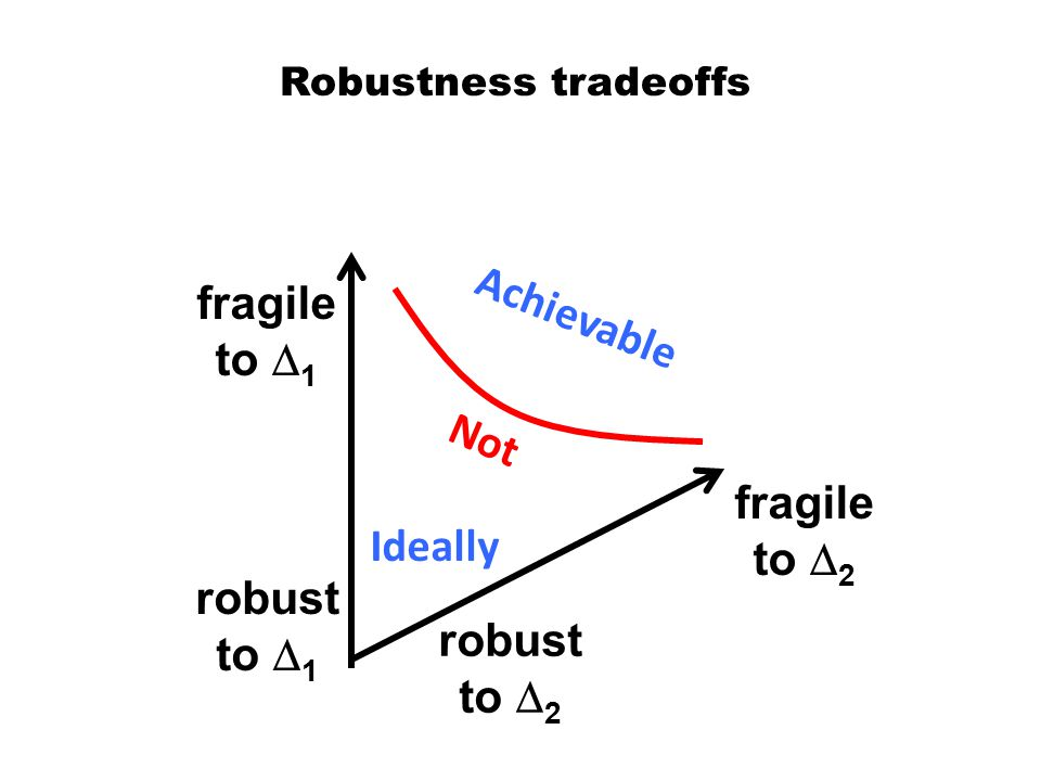 Robustness tradeoffs robust to  1 fragile to  1 robust to  2 fragile to  2 Ideally Achievable Not