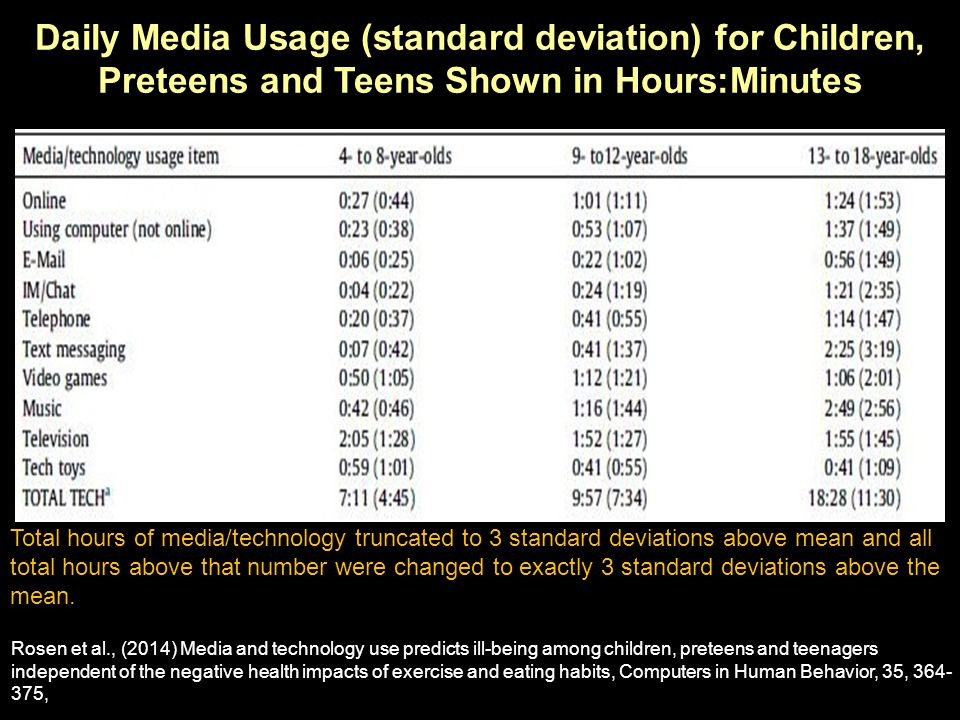 Total hours of media/technology truncated to 3 standard deviations above mean and all total hours above that number were changed to exactly 3 standard