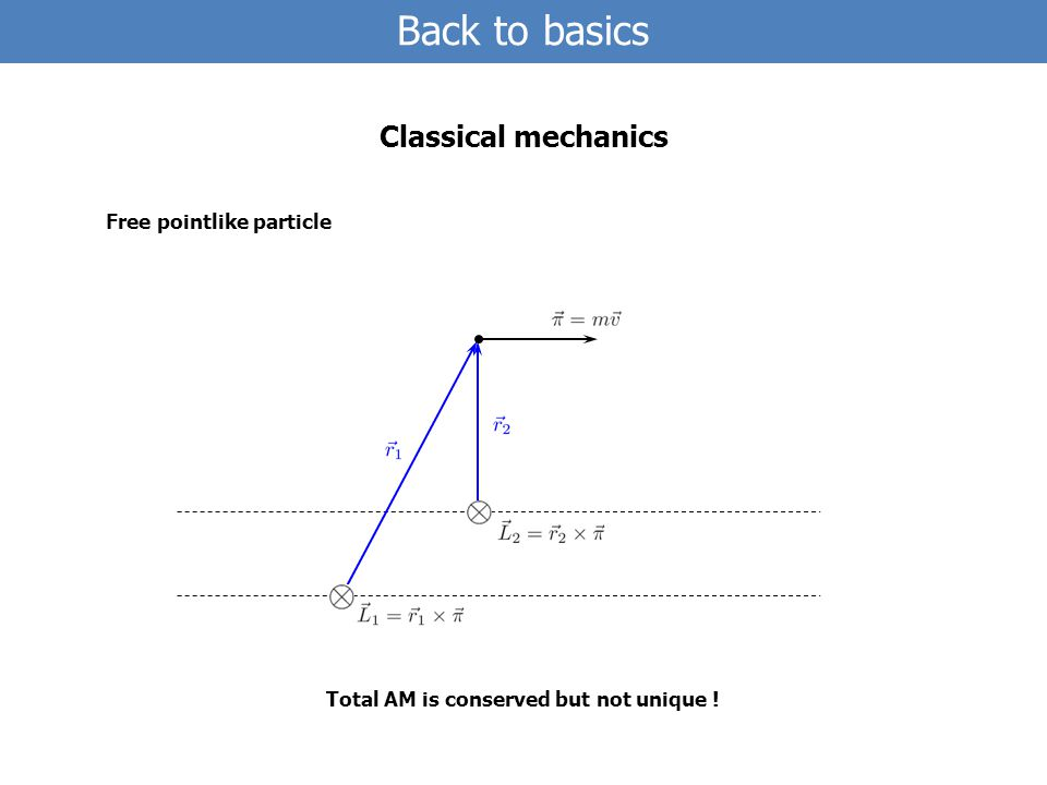 Back to basics Classical mechanics Free pointlike particle Total AM is conserved but not unique !