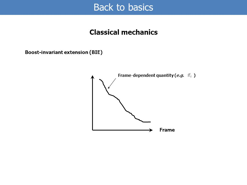 Frame Frame-dependent quantity (e.g.