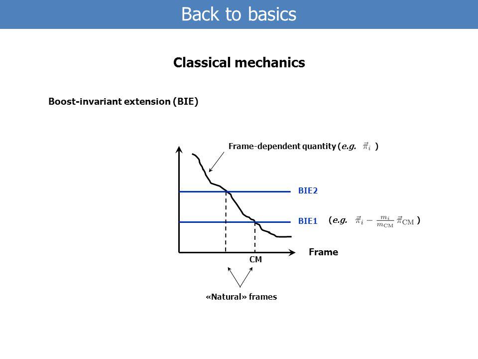 Frame BIE1 BIE2 Frame-dependent quantity (e.g.