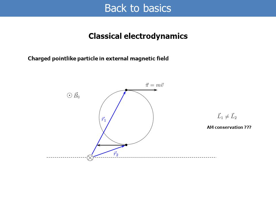 Back to basics Classical electrodynamics Charged pointlike particle in external magnetic field AM conservation