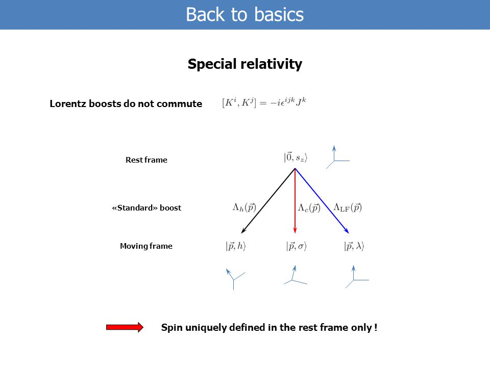 Back to basics Special relativity Lorentz boosts do not commute Spin uniquely defined in the rest frame only .