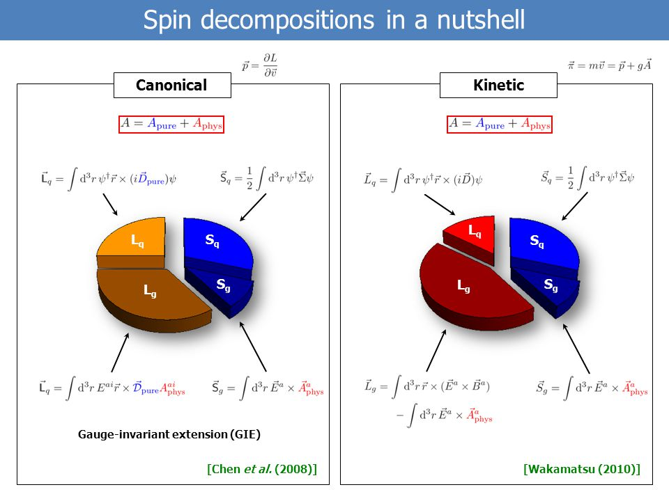 Spin decompositions in a nutshell [Chen et al.