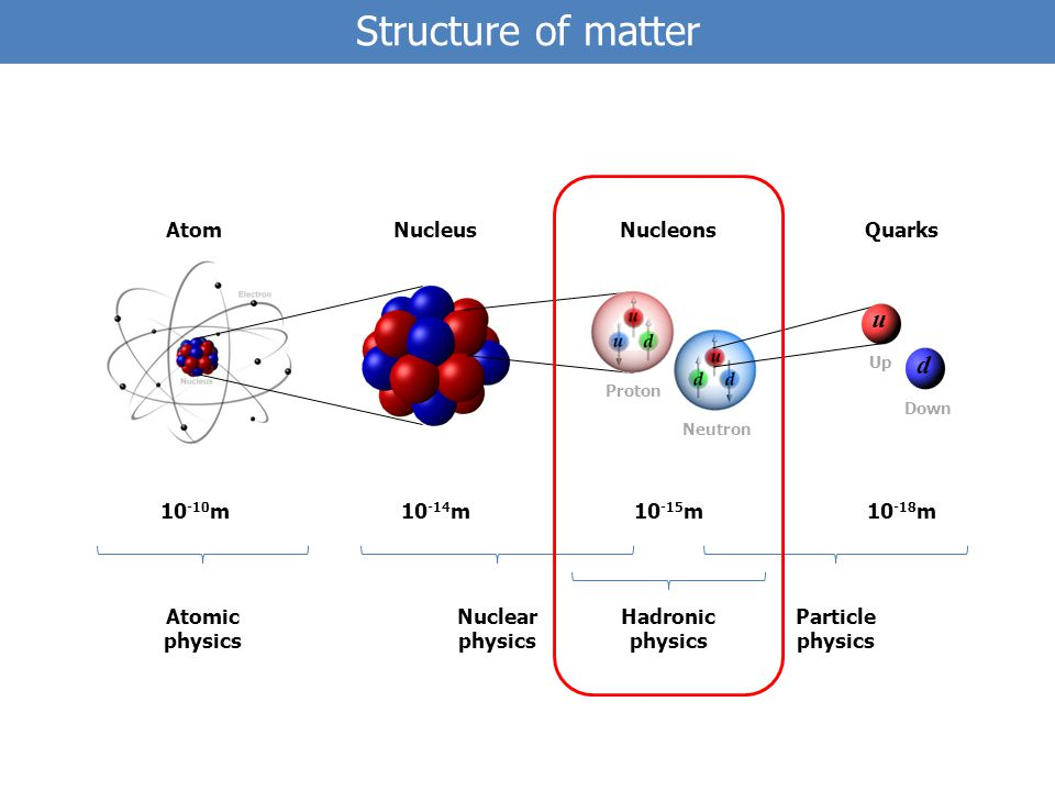 Structure of matter 10 -14 m10 -15 m10 -18 m10 -10 m d u AtomNucleusNucleonsQuarks Atomic physics Nuclear physics Hadronic physics Particle physics Proton Neutron Up Down