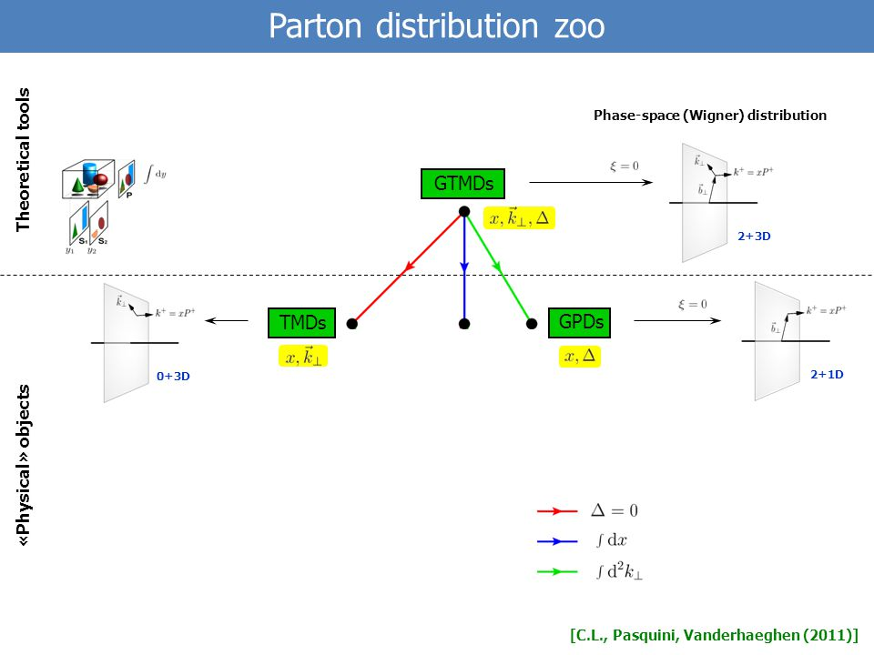 Parton distribution zoo 2+1D 0+3D 2+3D [C.L., Pasquini, Vanderhaeghen (2011)] GTMDs TMDs GPDs «Physical» objects Theoretical tools Phase-space (Wigner) distribution