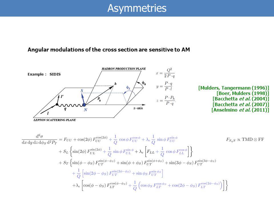 Asymmetries Example : SIDIS [Mulders, Tangermann (1996)] [Boer, Mulders (1998)] [Bacchetta et al.