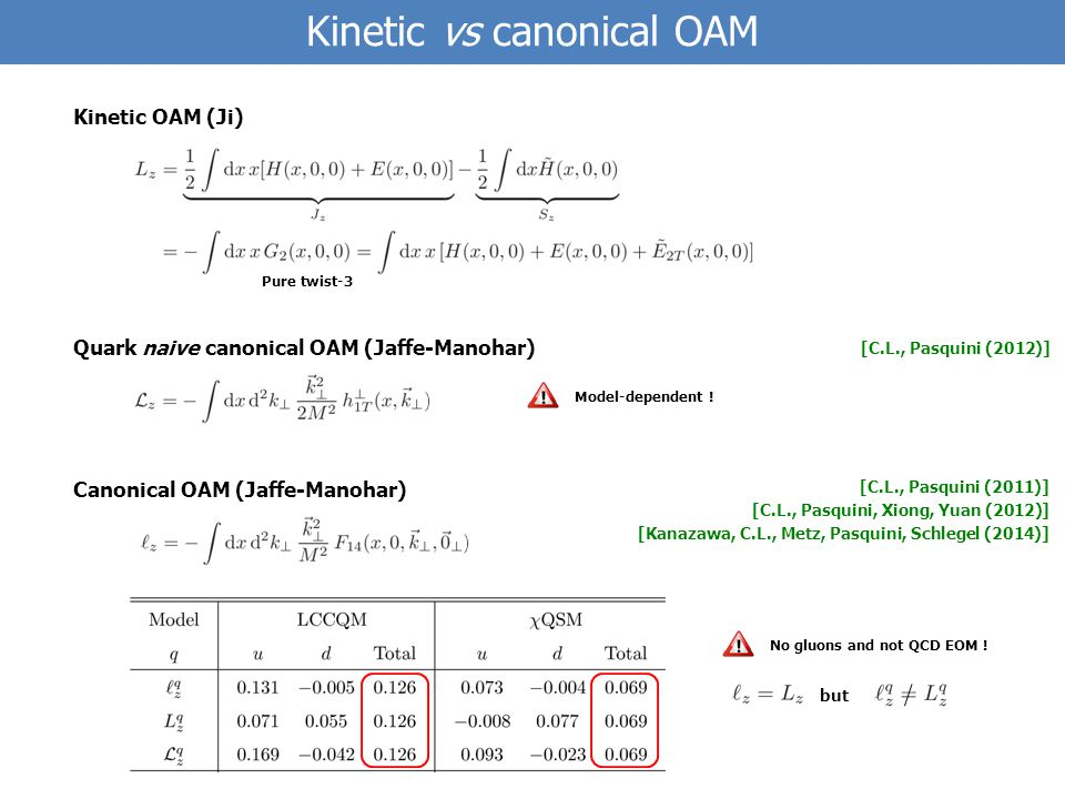 Kinetic vs canonical OAM Quark naive canonical OAM (Jaffe-Manohar) Model-dependent .