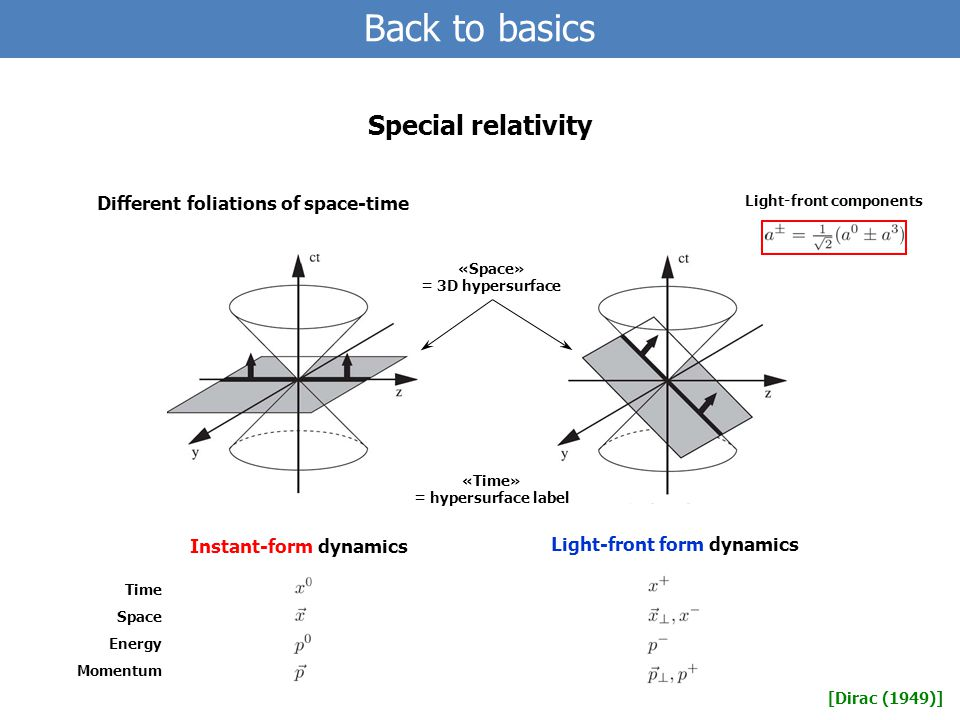 Back to basics Special relativity Different foliations of space-time Instant-form dynamics Light-front form dynamics [Dirac (1949)] «Space» = 3D hypersurface «Time» = hypersurface label Light-front components Time Space Energy Momentum