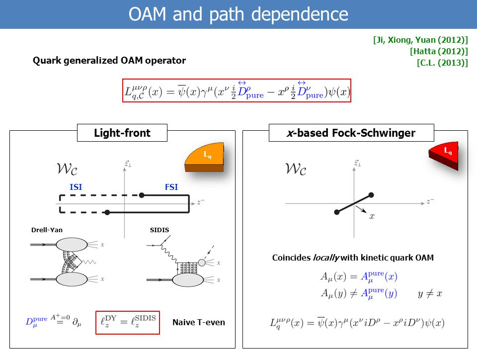 FSIISI SIDISDrell-Yan OAM and path dependence [Ji, Xiong, Yuan (2012)] [Hatta (2012)] [C.L.